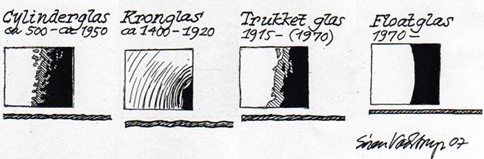 Fire glastyper vises på tegning